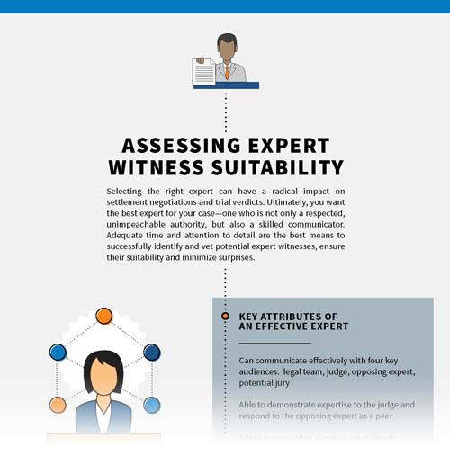 Assessing an Expert's Suitability Checklist