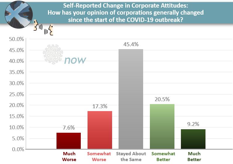 attitudes_change_corporations_covid