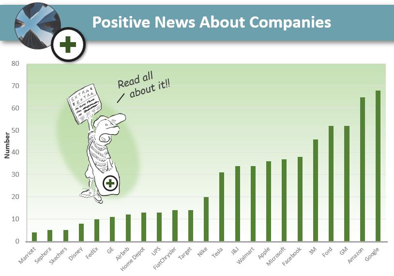 positive_news_corporations