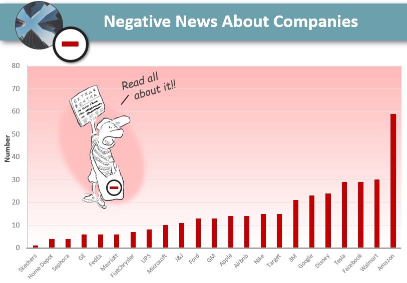 negative_news_corporations